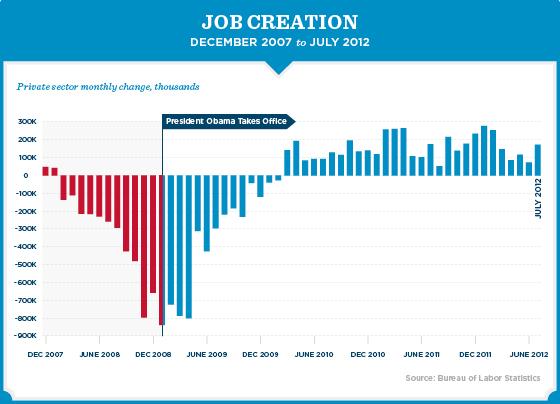Jobs Chart Obama