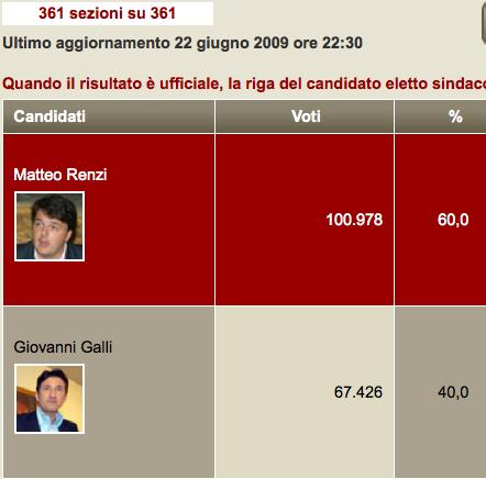 Matteo Renzi batte Galli